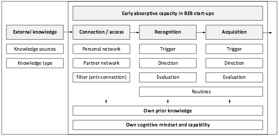 early-absorptive-capacity-in-B2B-startups