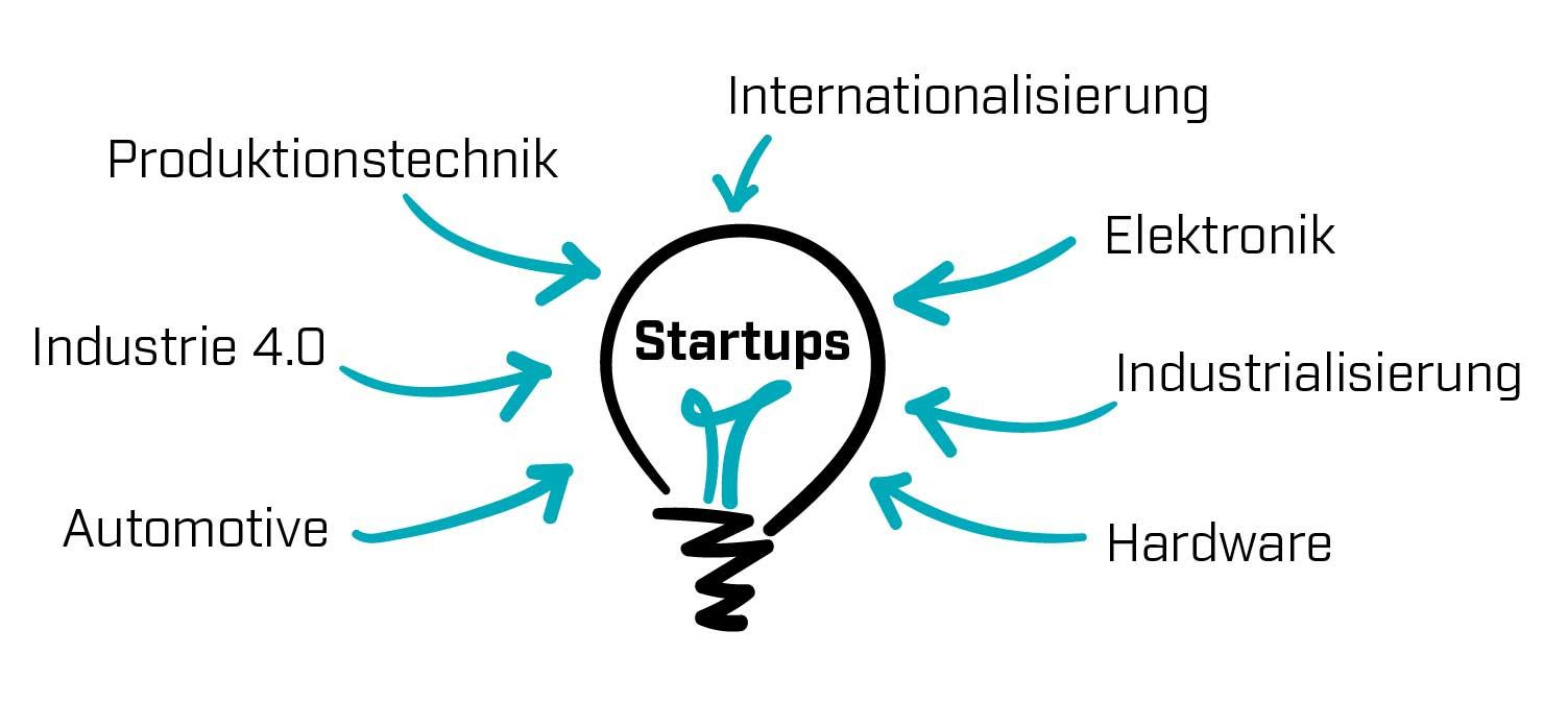 startups deutschland elektronik