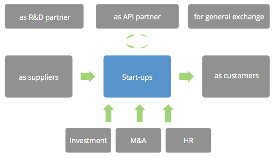 cooperation-forms-with-startups